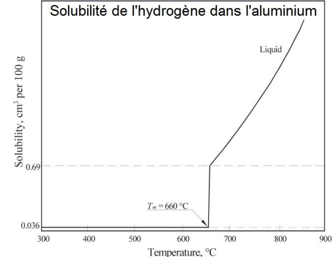 Graphique_aluminium_complet